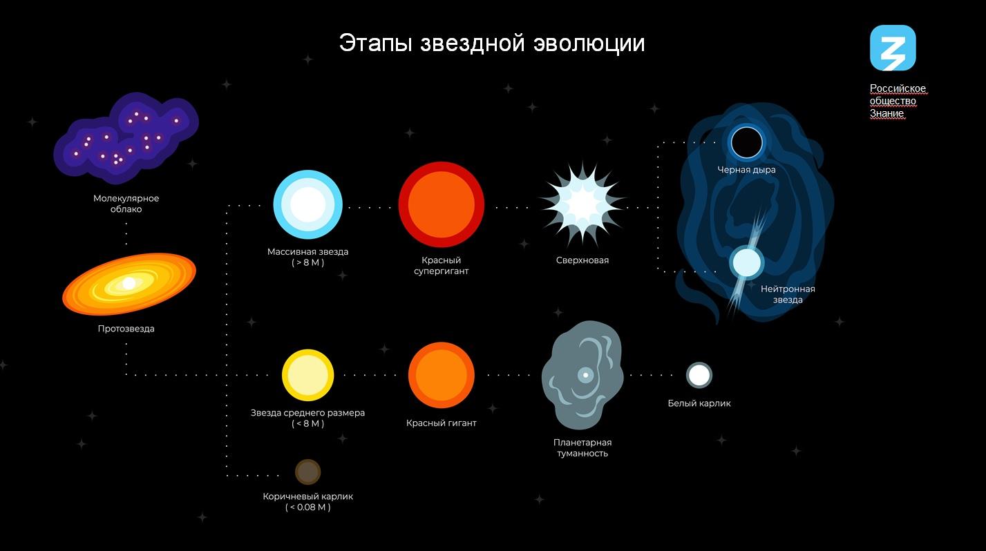 jetapy zvezdnoj jevoljucii - От дальних звезд до наших мечт